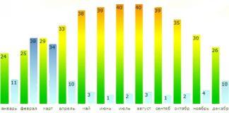 Климат в Дубаи (ОАЭ)